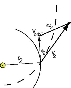 Fundamentals of Orbital Mechanics